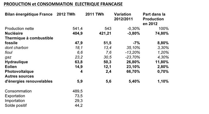 Regard sur le bilan 2012 de l lectricit en france europe cologie les ver - Moyenne consommation electrique ...